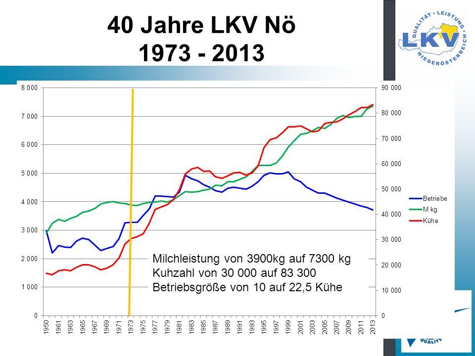 40 Jahre LKV Nö 1973 - 2013 Milchleistung von 3900kg auf 7300 kg Kuhzahl von 30 000 auf 83 300 Betriebsgröße von 10 auf 22,5 Kühe