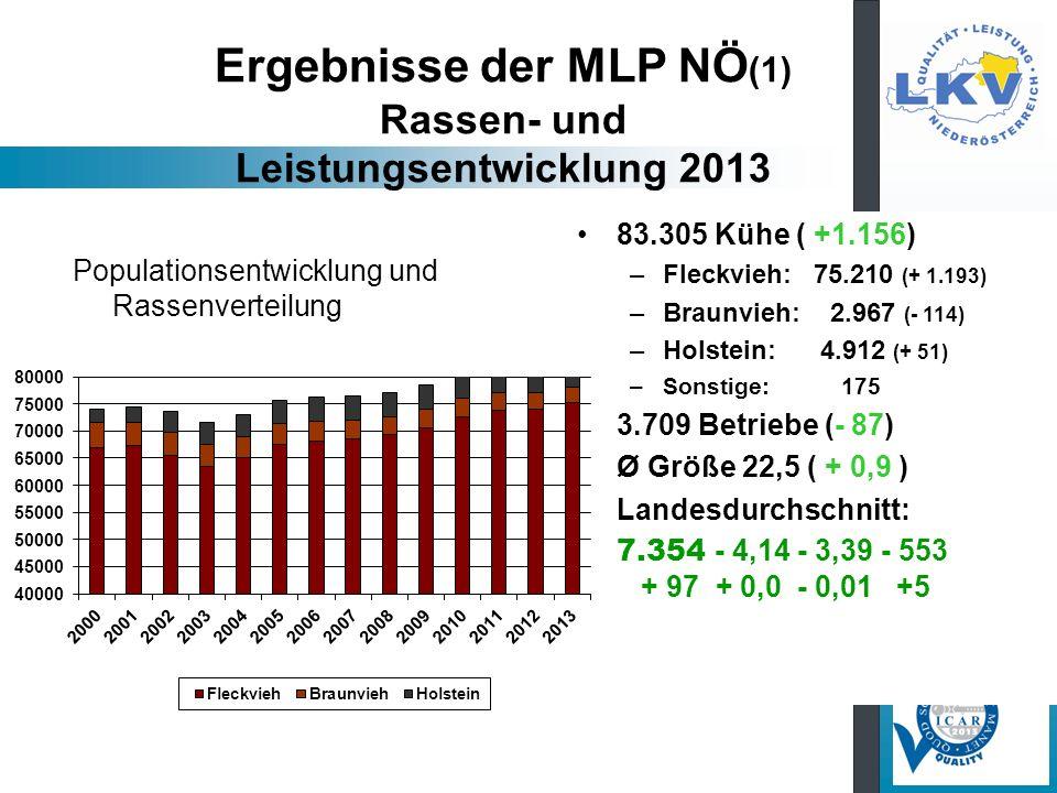 Ergebnisse der MLP NÖ (1) Rassen- und Leistungsentwicklung 2013 83.305 Kühe ( +1.156) –Fleckvieh: 75.210 (+ 1.193) –Braunvieh: 2.967 (- 114) –Holstein