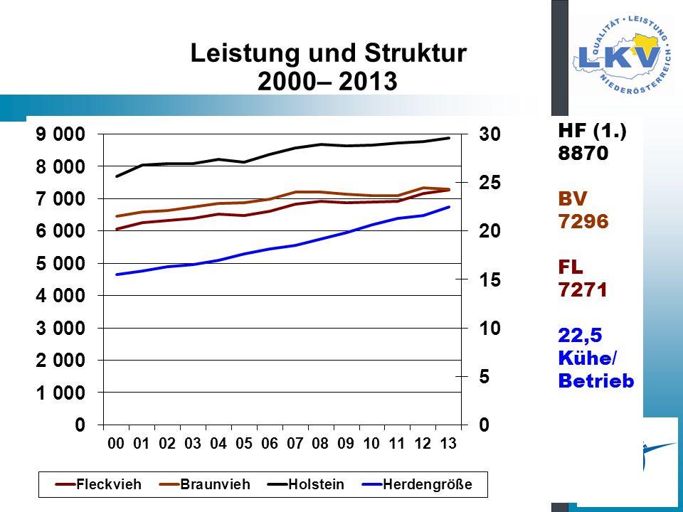 Leistung und Struktur 2000– 2013 HF (1.) 8870 BV 7296 FL 7271 22,5 Kühe/ Betrieb