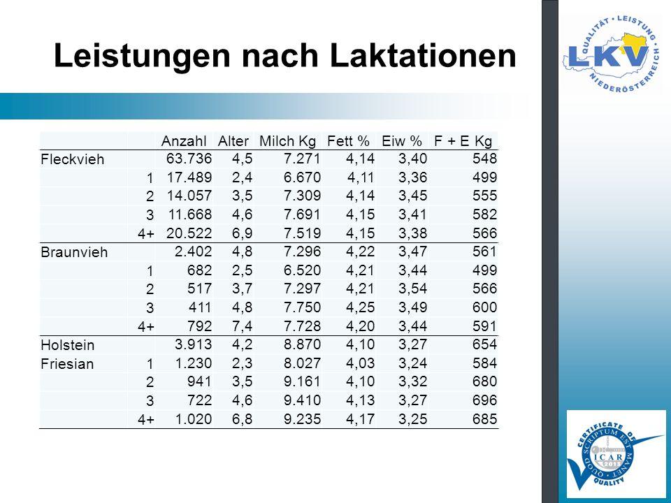 Leistungen nach Laktationen AnzahlAlterMilch KgFett %Eiw %F + E Kg Fleckvieh 63.7364,57.2714,143,40548 1 17.4892,46.6704,113,36499 2 14.0573,57.3094,1