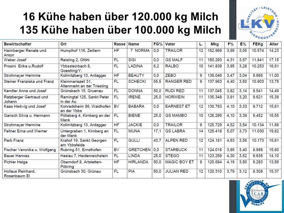 16 Kühe haben über 120.000 kg Milch 135 Kühe haben über 100.000 kg Milch