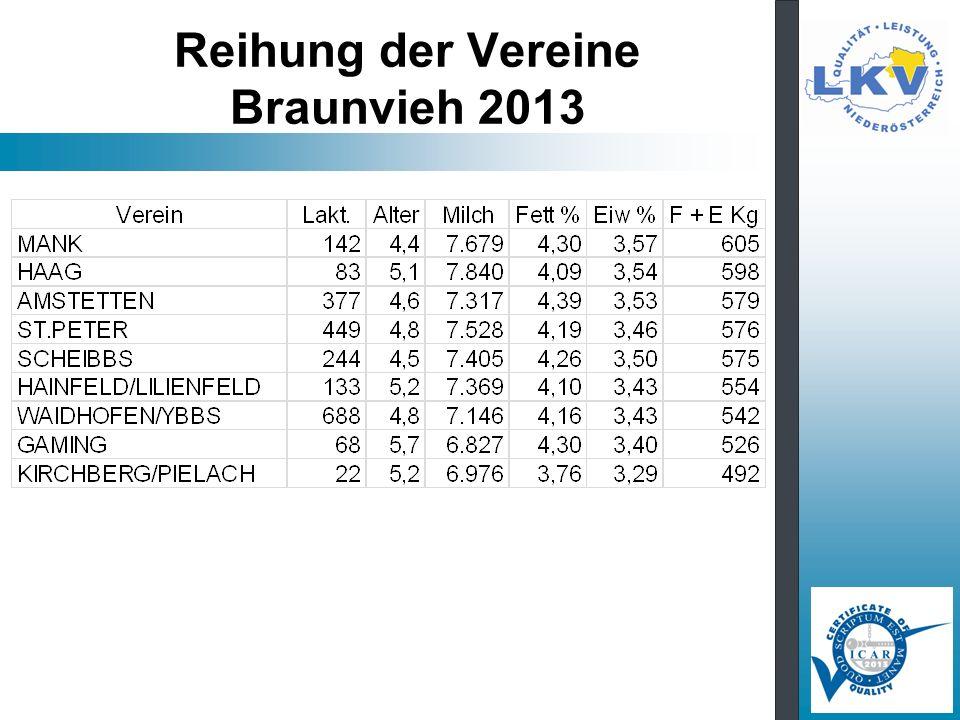 Reihung der Vereine Braunvieh 2013