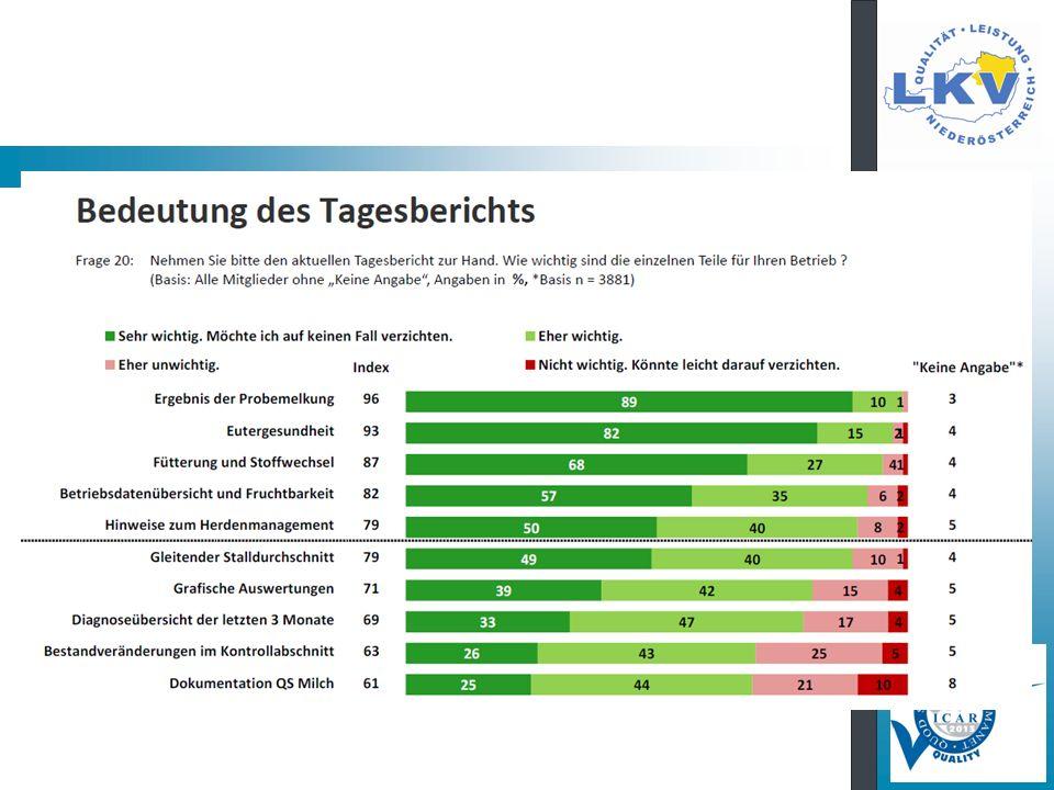 Zellzahlverteilung LKV Niederöstereich Landesschnitt 197.000 (- 2.000) 11 % 9,5 % 79,5 %