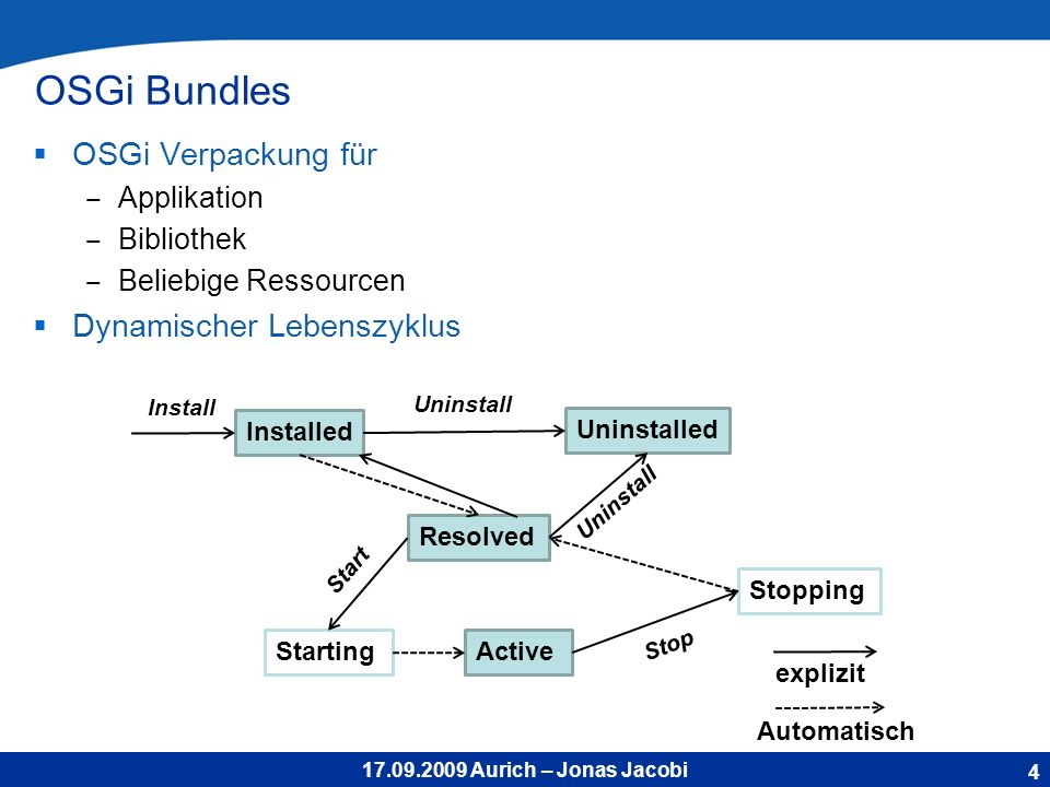17.09.2009 Aurich – Jonas Jacobi OSGi Bundles OSGi Verpackung für Applikation Bibliothek Beliebige Ressourcen Dynamischer Lebenszyklus 4 Installed Resolved StartingActive Stopping Uninstalled Install Uninstall Stop Start Uninstall Automatisch explizit