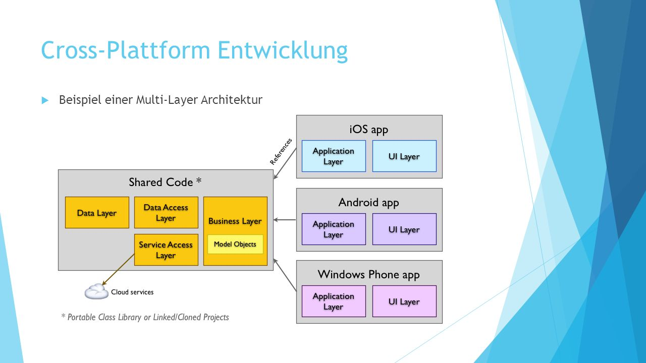 Cross-Plattform Entwicklung Beispiel einer Multi-Layer Architektur