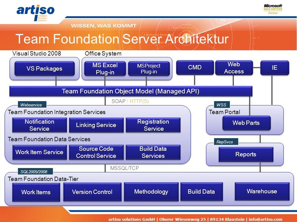 artiso solutions GmbH | Oberer Wiesenweg 25 | 89134 Blaustein | info@artiso.com Team Foundation Server Architektur Team Foundation Data Services Sourc