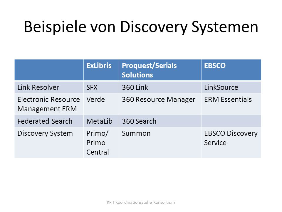 Beispiele von Discovery Systemen ExLibrisProquest/Serials Solutions EBSCO Link ResolverSFX360 LinkLinkSource Electronic Resource Management ERM Verde360 Resource ManagerERM Essentials Federated SearchMetaLib360 Search Discovery SystemPrimo/ Primo Central SummonEBSCO Discovery Service KFH Koordinationsstelle Konsortium