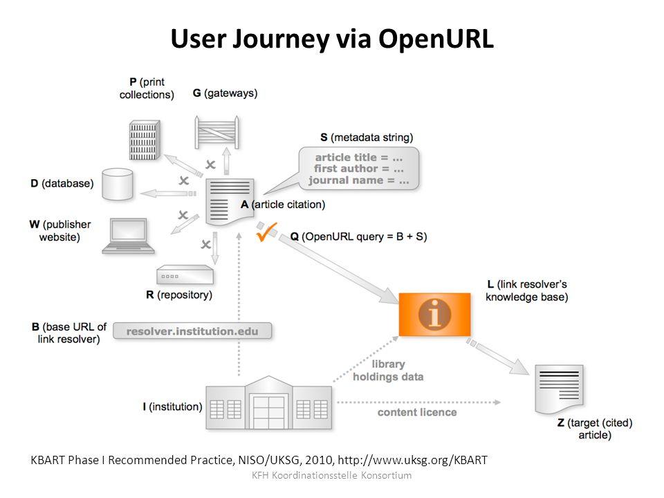 User Journey via OpenURL KBART Phase I Recommended Practice, NISO/UKSG, 2010, http://www.uksg.org/KBART KFH Koordinationsstelle Konsortium