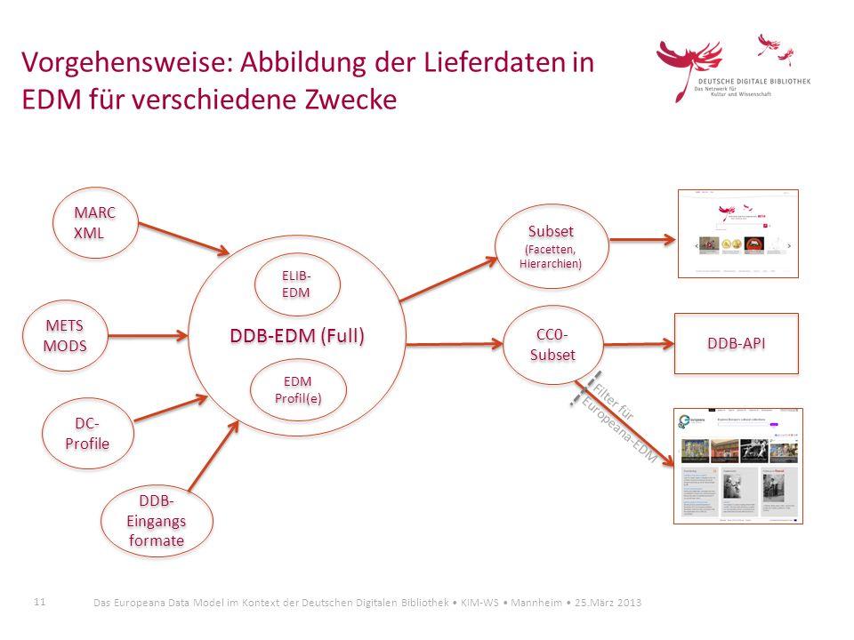 11 Das Europeana Data Model im Kontext der Deutschen Digitalen Bibliothek KIM-WS Mannheim 25.März 2013 Vorgehensweise: Abbildung der Lieferdaten in ED