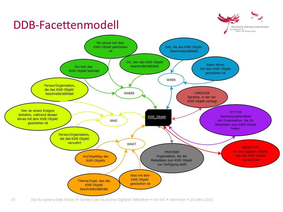 25 Das Europeana Data Model im Kontext der Deutschen Digitalen Bibliothek KIM-WS Mannheim 25.März 2013 DDB-Facettenmodell