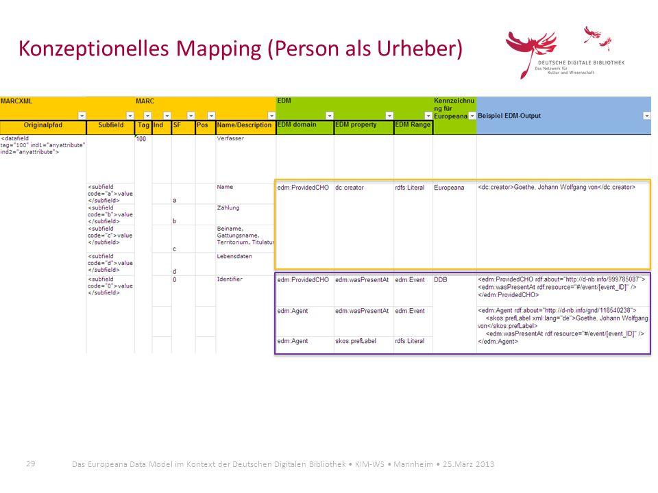 29 Das Europeana Data Model im Kontext der Deutschen Digitalen Bibliothek KIM-WS Mannheim 25.März 2013 Konzeptionelles Mapping (Person als Urheber)