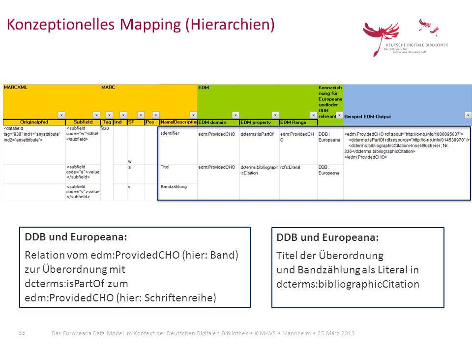 35 Das Europeana Data Model im Kontext der Deutschen Digitalen Bibliothek KIM-WS Mannheim 25.März 2013 Konzeptionelles Mapping (Hierarchien) DDB und E