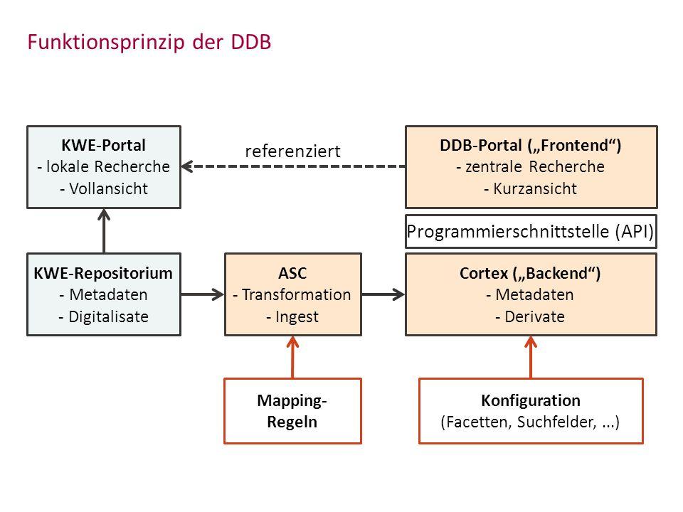 Funktionsprinzip der DDB KWE-Repositorium - Metadaten - Digitalisate Cortex (Backend) - Metadaten - Derivate Programmierschnittstelle (API) KWE-Portal