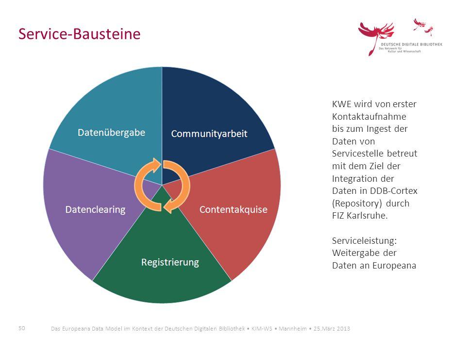 50 Das Europeana Data Model im Kontext der Deutschen Digitalen Bibliothek KIM-WS Mannheim 25.März 2013 Service-Bausteine KWE wird von erster Kontaktau