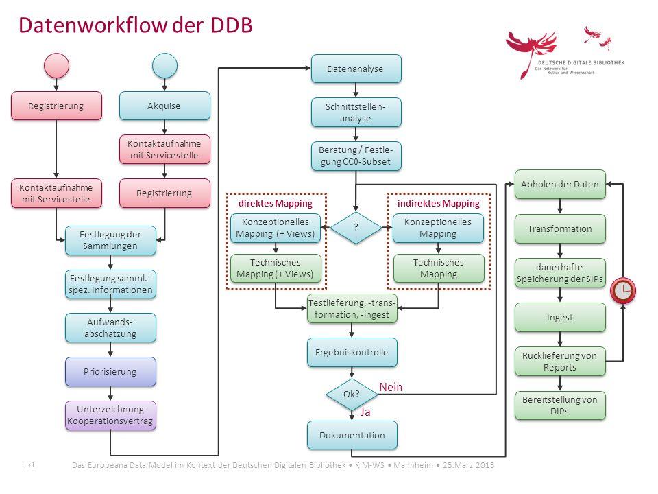 51 Das Europeana Data Model im Kontext der Deutschen Digitalen Bibliothek KIM-WS Mannheim 25.März 2013 Datenworkflow der DDB Kontaktaufnahme mit Servi