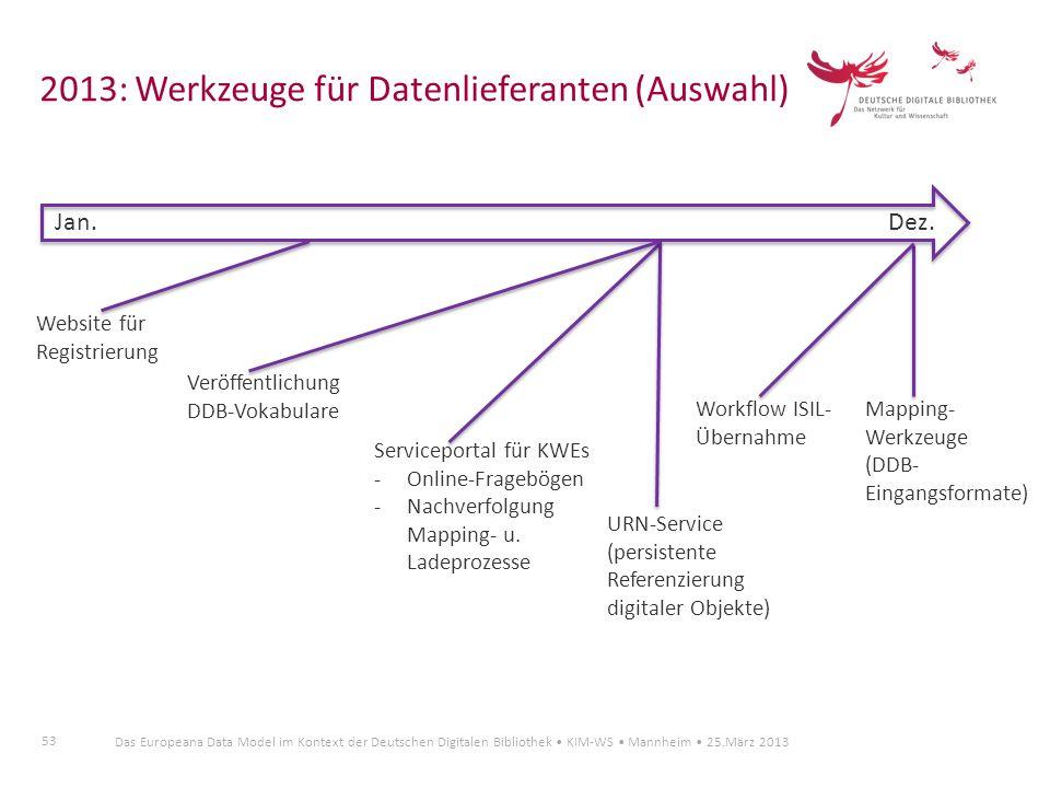53 Das Europeana Data Model im Kontext der Deutschen Digitalen Bibliothek KIM-WS Mannheim 25.März 2013 2013: Werkzeuge für Datenlieferanten (Auswahl)