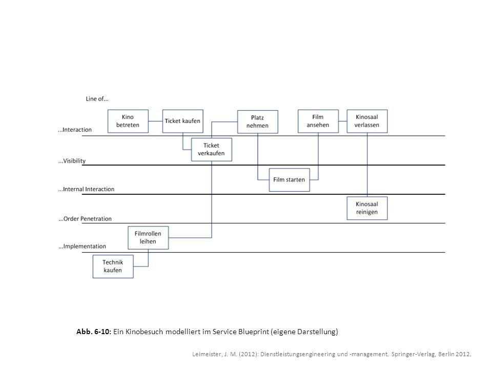 Abb. 6-10: Ein Kinobesuch modelliert im Service Blueprint (eigene Darstellung) Leimeister, J. M. (2012): Dienstleistungsengineering und -management. S