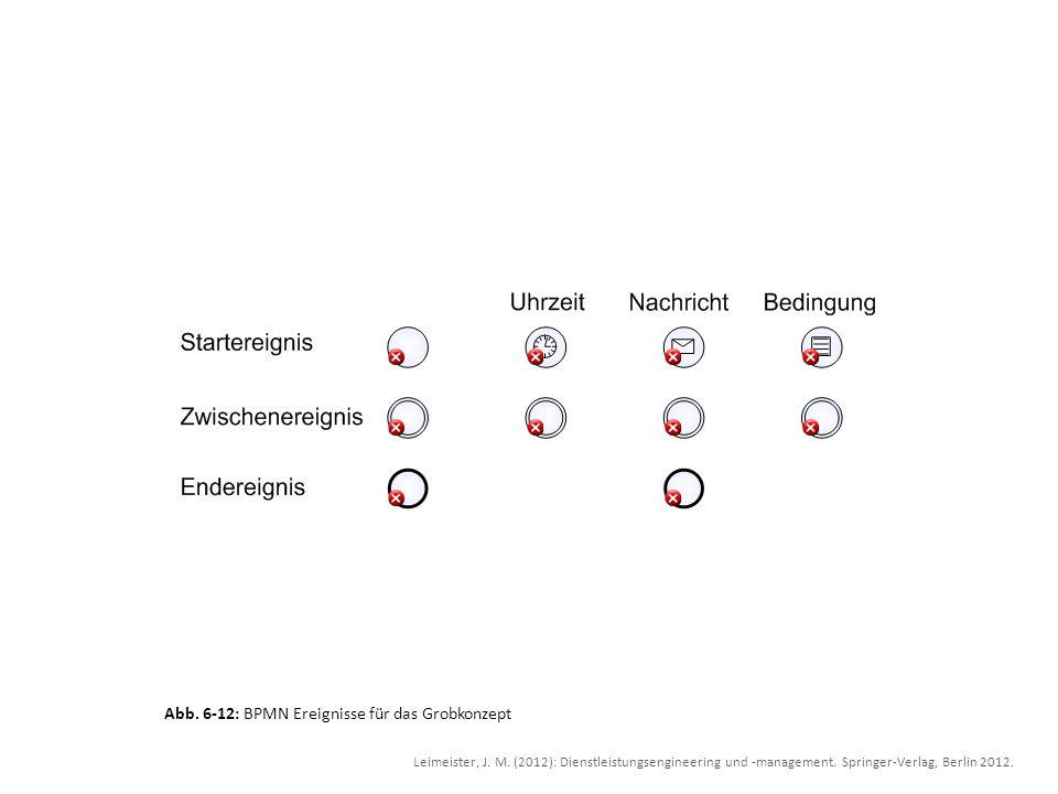 Abb. 6-12: BPMN Ereignisse für das Grobkonzept Leimeister, J. M. (2012): Dienstleistungsengineering und -management. Springer-Verlag, Berlin 2012.