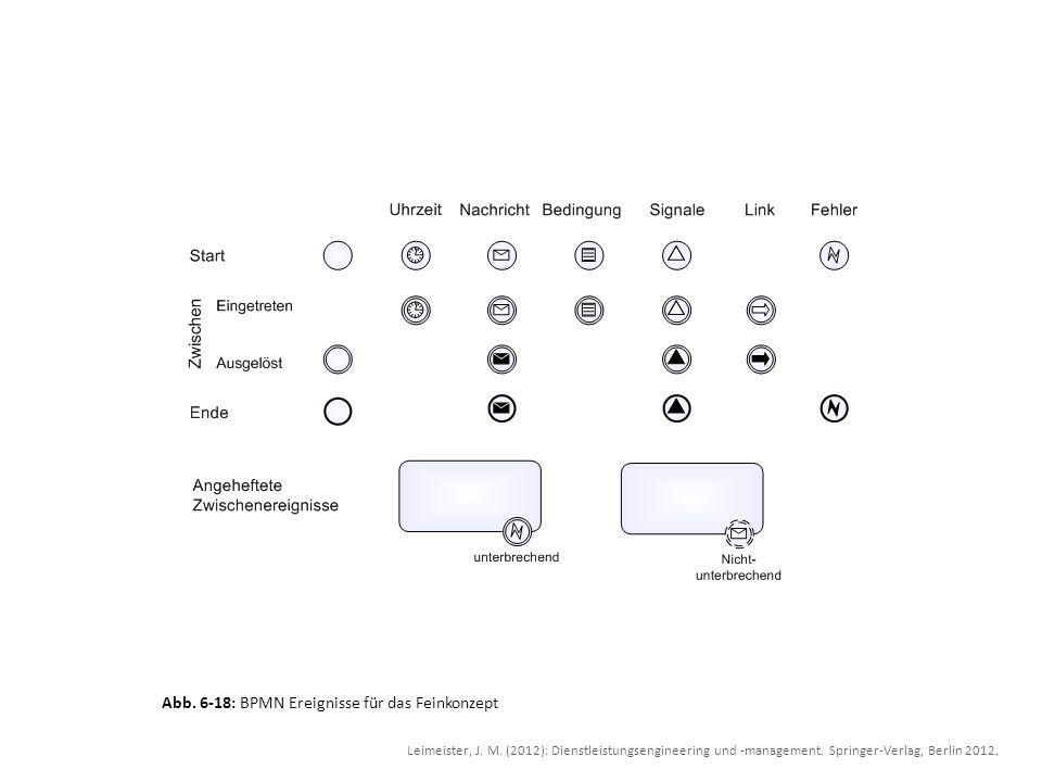 Abb. 6-18: BPMN Ereignisse für das Feinkonzept Leimeister, J. M. (2012): Dienstleistungsengineering und -management. Springer-Verlag, Berlin 2012.