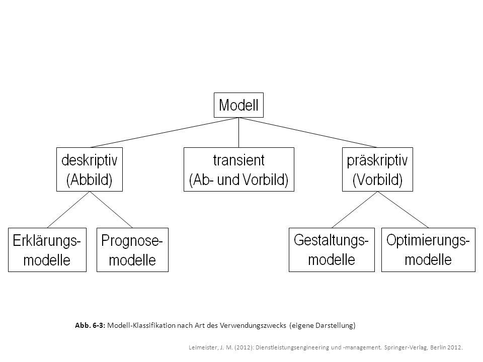 Abb. 6-3: Modell-Klassifikation nach Art des Verwendungszwecks (eigene Darstellung) Leimeister, J. M. (2012): Dienstleistungsengineering und -manageme