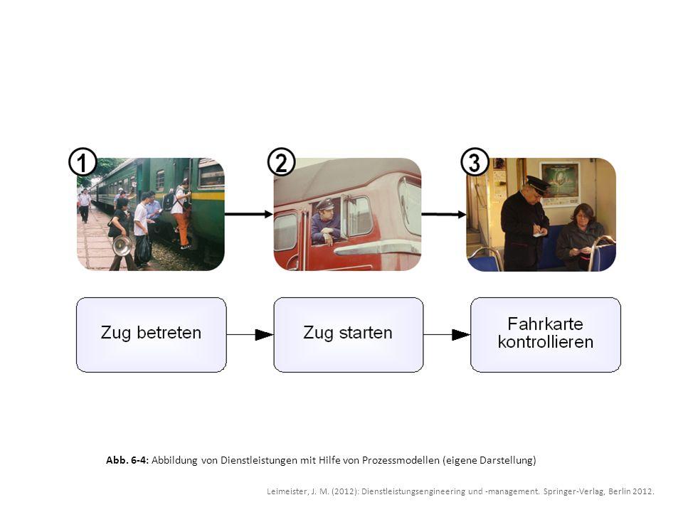 Abb. 6-4: Abbildung von Dienstleistungen mit Hilfe von Prozessmodellen (eigene Darstellung) Leimeister, J. M. (2012): Dienstleistungsengineering und -