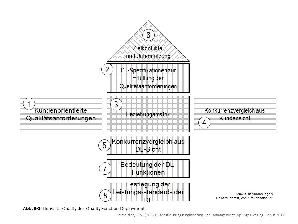 Abb. 6-5: House of Quality des Quality Function Deployment Leimeister, J. M. (2012): Dienstleistungsengineering und -management. Springer-Verlag, Berl