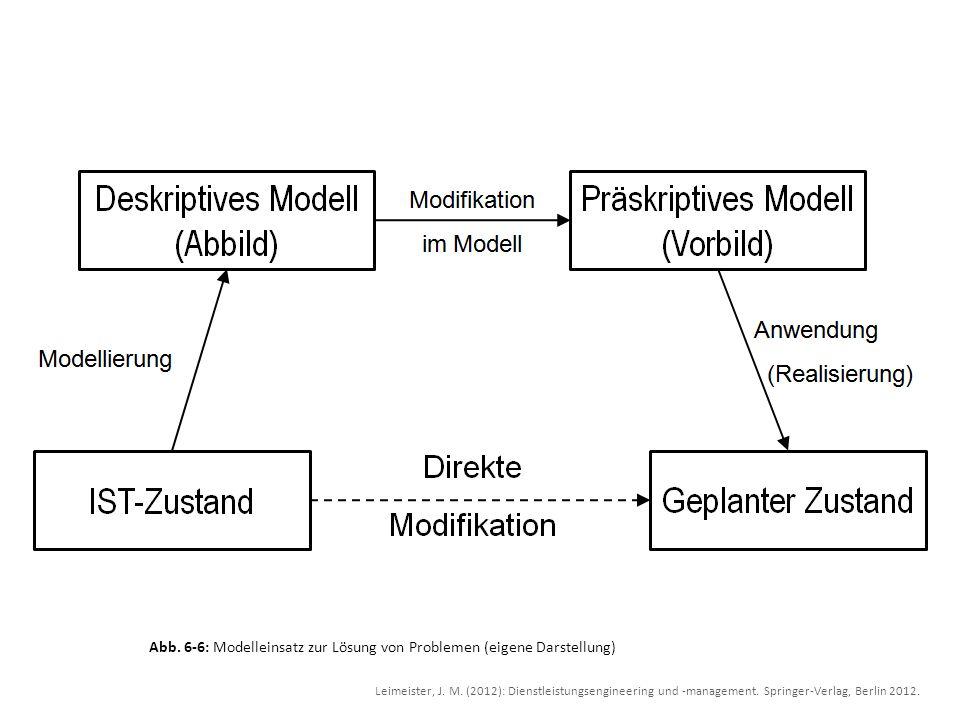 Abb. 6-6: Modelleinsatz zur Lösung von Problemen (eigene Darstellung) Leimeister, J. M. (2012): Dienstleistungsengineering und -management. Springer-V