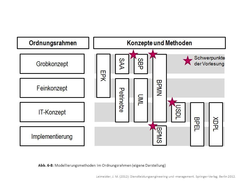 Abb. 6-8: Modellierungsmethoden im Ordnungsrahmen (eigene Darstellung) Leimeister, J. M. (2012): Dienstleistungsengineering und -management. Springer-