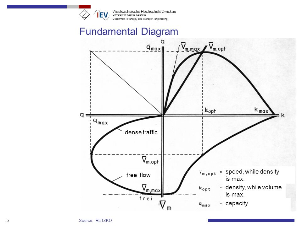 Westsächsische Hochschule Zwickau University of Applied Sciences Department of Energy and Transport Engineering 5 Fundamental Diagram Source: RETZKO dense traffic free flow speed, while density is max.