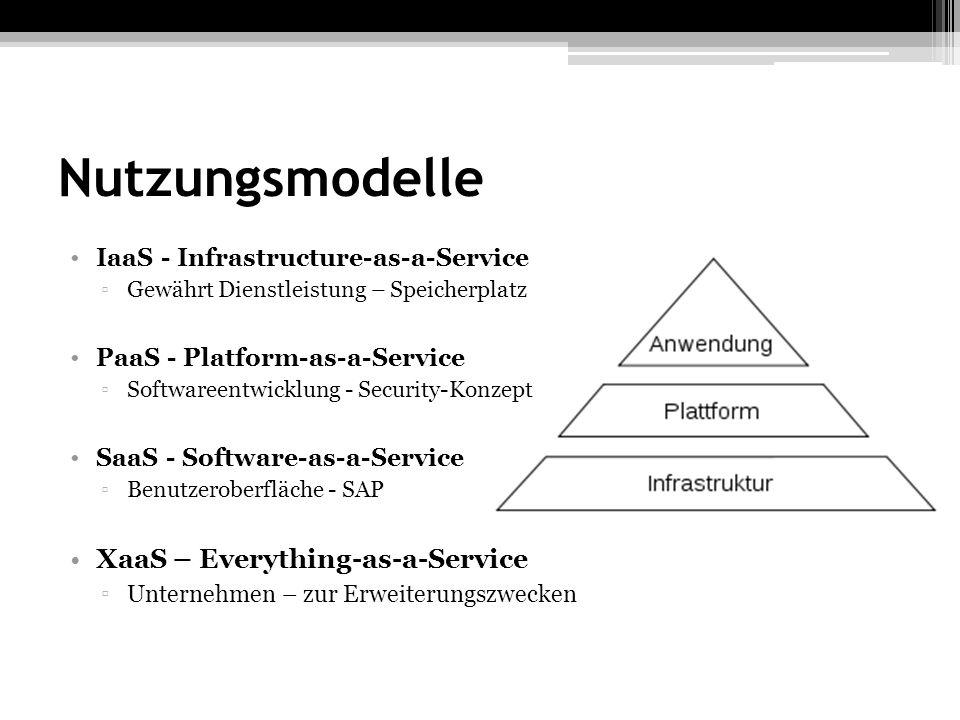 Nutzungsmodelle IaaS - Infrastructure-as-a-Service Gewährt Dienstleistung – Speicherplatz PaaS - Platform-as-a-Service Softwareentwicklung - Security-