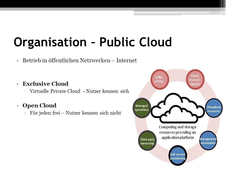 Organisation – Public Cloud Betrieb in öffentlichen Netzwerken – Internet Exclusive Cloud Virtuelle Private Cloud - Nutzer kennen sich Open Cloud Für