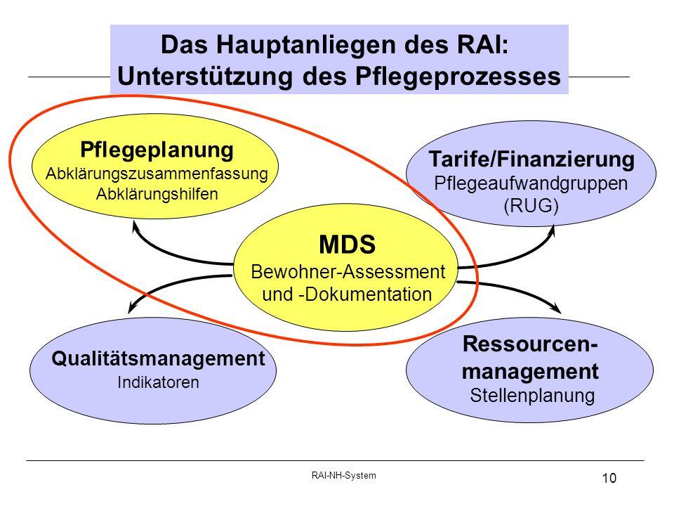 RAI-NH-System 10 Pflegeplanung Abklärungszusammenfassung Abklärungshilfen Tarife/Finanzierung Pflegeaufwandgruppen (RUG) Qualitätsmanagement Indikatoren MDS Bewohner-Assessment und -Dokumentation Ressourcen- management Stellenplanung Das Hauptanliegen des RAI: Unterstützung des Pflegeprozesses