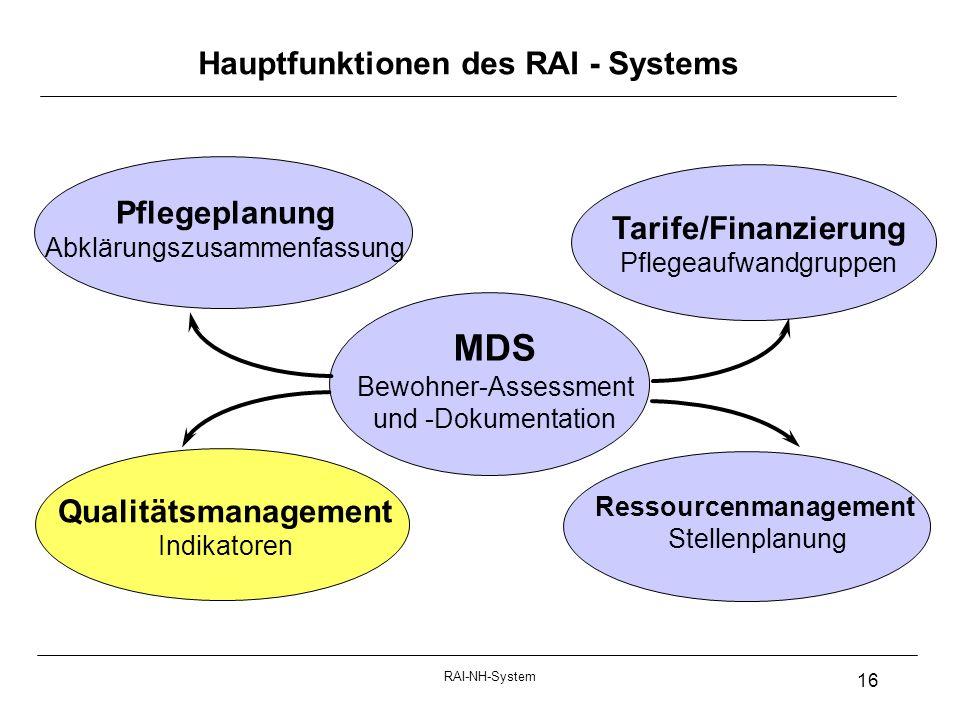 RAI-NH-System 16 Hauptfunktionen des RAI - Systems Pflegeplanung Abklärungszusammenfassung Tarife/Finanzierung Pflegeaufwandgruppen Qualitätsmanagement Indikatoren MDS Bewohner-Assessment und -Dokumentation Ressourcenmanagement Stellenplanung
