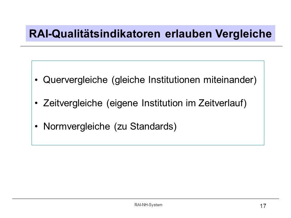 RAI-NH-System 17 RAI-Qualitätsindikatoren erlauben Vergleiche Quervergleiche (gleiche Institutionen miteinander) Zeitvergleiche (eigene Institution im Zeitverlauf) Normvergleiche (zu Standards)