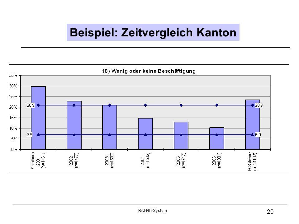 RAI-NH-System 20 Beispiel: Zeitvergleich Kanton