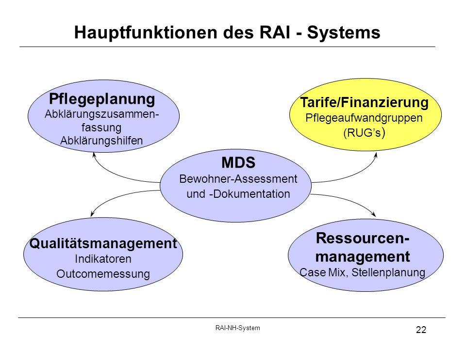 RAI-NH-System 22 Pflegeplanung Abklärungszusammen- fassung Abklärungshilfen Tarife/Finanzierung Pflegeaufwandgruppen (RUGs ) Qualitätsmanagement Indikatoren Outcomemessung MDS Bewohner-Assessment und -Dokumentation Hauptfunktionen des RAI - Systems Ressourcen- management Case Mix, Stellenplanung