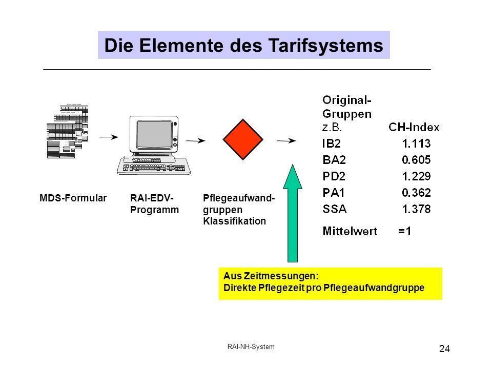 RAI-NH-System 24 Die Elemente des Tarifsystems RAI-EDV- Programm MDS-FormularPflegeaufwand- gruppen Klassifikation Aus Zeitmessungen: Direkte Pflegezeit pro Pflegeaufwandgruppe