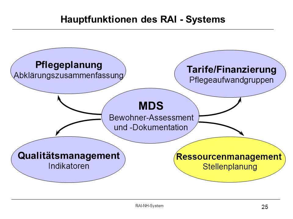 RAI-NH-System 25 Hauptfunktionen des RAI - Systems Pflegeplanung Abklärungszusammenfassung Tarife/Finanzierung Pflegeaufwandgruppen Qualitätsmanagement Indikatoren MDS Bewohner-Assessment und -Dokumentation Ressourcenmanagement Stellenplanung