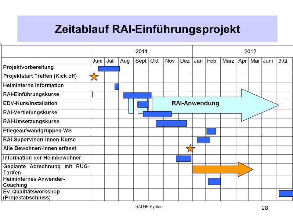 RAI-NH-System 28 Zeitablauf RAI-Einführungsprojekt