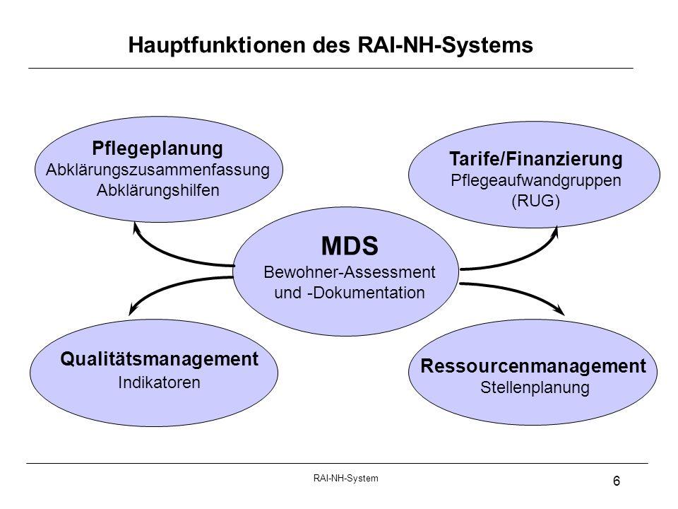 RAI-NH-System 6 Hauptfunktionen des RAI-NH-Systems Pflegeplanung Abklärungszusammenfassung Abklärungshilfen Tarife/Finanzierung Pflegeaufwandgruppen (RUG) Qualitätsmanagement Indikatoren MDS Bewohner-Assessment und -Dokumentation Ressourcenmanagement Stellenplanung