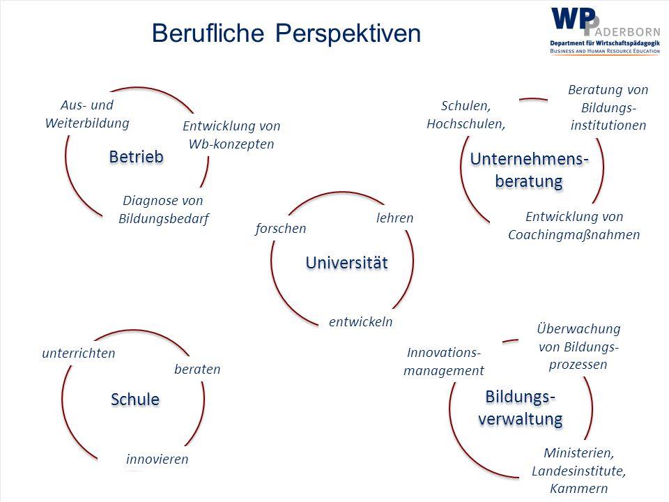 Berufliche Perspektiven Betrieb Aus- und Weiterbildung Diagnose von Bildungsbedarf Entwicklung von Wb-konzepten Unternehmens- beratung Schulen, Hochsc