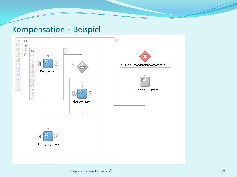 Kompensation - Beispiel Ringvorlesung ITmitte.de18