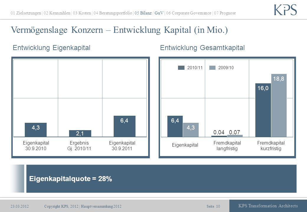 Seite KPS Transformation Architects Vermögenslage Konzern – Entwicklung Kapital (in Mio.) Copyright KPS, 2012 | Hauptversammlung 201210 Entwicklung Ei