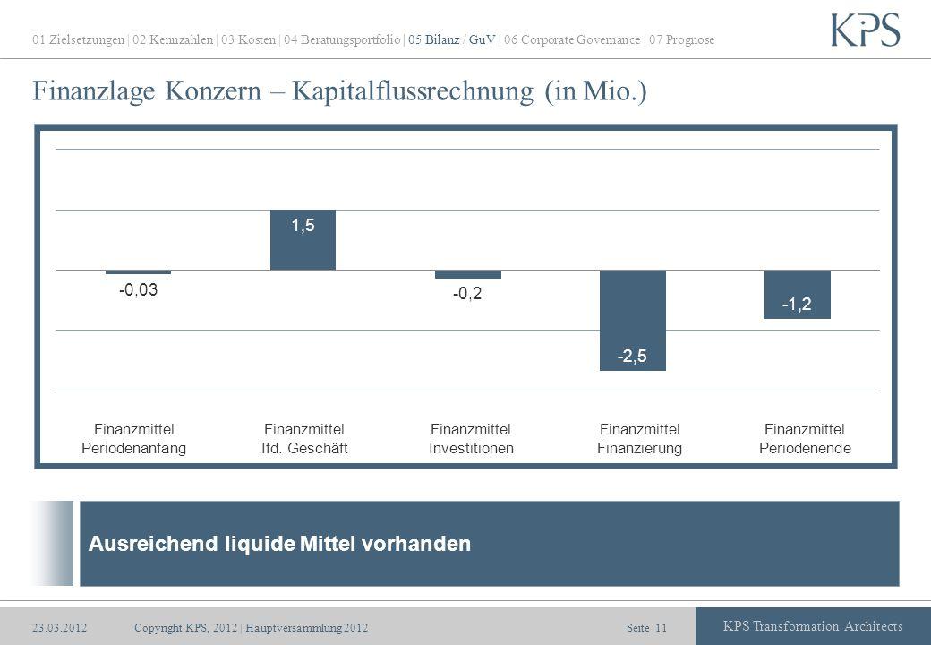 Seite KPS Transformation Architects Finanzlage Konzern – Kapitalflussrechnung (in Mio.) Copyright KPS, 2012 | Hauptversammlung 201211 Finanzmittel Per