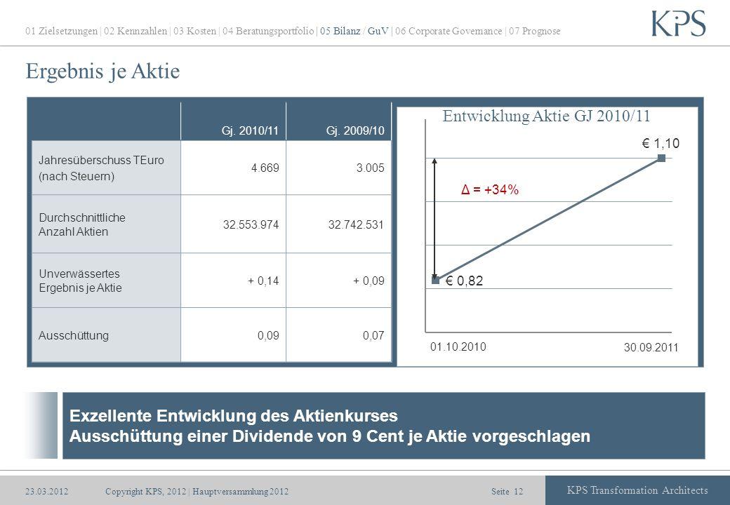 Seite KPS Transformation Architects Ergebnis je Aktie Copyright KPS, 2012 | Hauptversammlung 201212 Gj. 2010/11Gj. 2009/10 Jahresüberschuss TEuro (nac