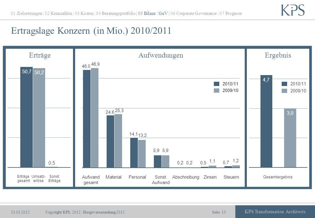 Seite KPS Transformation Architects Ertragslage Konzern (in Mio.) 2010/2011 Copyright KPS, 2012 | Hauptversammlung 201213 Erträge gesamt Umsatz- erlös