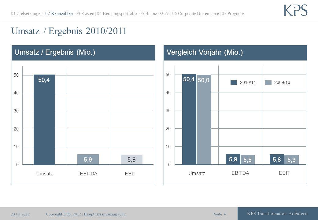 Seite KPS Transformation Architects Umsatz / Ergebnis 2010/2011 Copyright KPS, 2012 | Hauptversammlung 20124 Umsatz / Ergebnis (Mio.)Vergleich Vorjahr