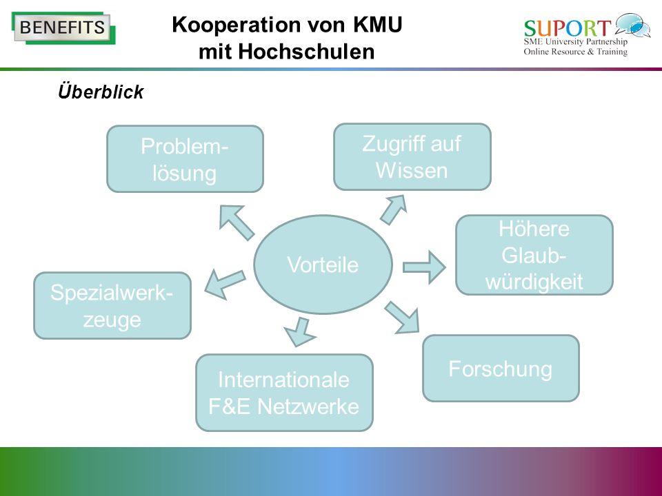 Überblick Vorteile Zugriff auf Wissen Problem- lösung Forschung Spezialwerk- zeuge Höhere Glaub- würdigkeit Internationale F&E Netzwerke Kooperation von KMU mit Hochschulen