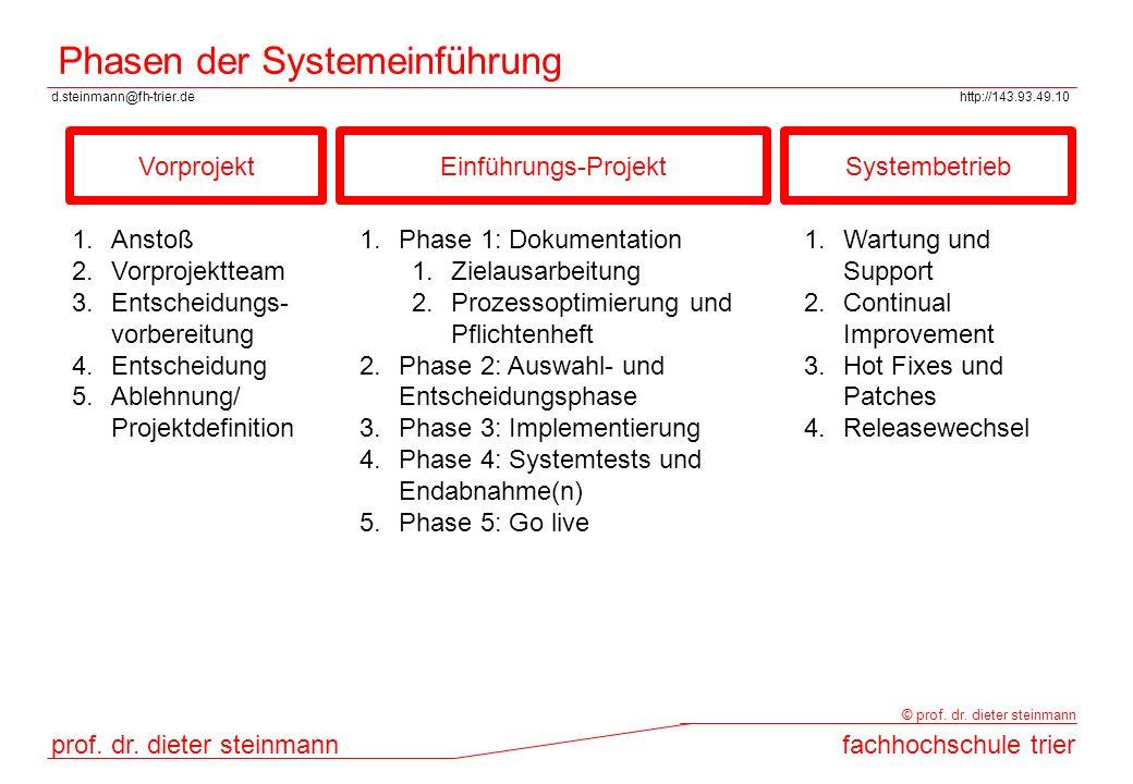 d.steinmann@fh-trier.dehttp://143.93.49.10 prof. dr. dieter steinmannfachhochschule trier © prof. dr. dieter steinmann Phasen der Systemeinführung Vor