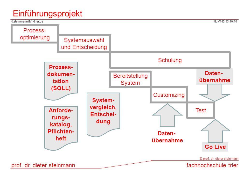 d.steinmann@fh-trier.dehttp://143.93.49.10 prof. dr. dieter steinmannfachhochschule trier © prof. dr. dieter steinmann Einführungsprojekt Prozess- opt